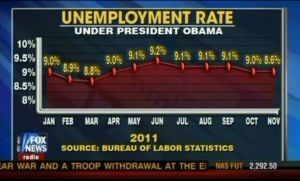 Fox unemployment-rate